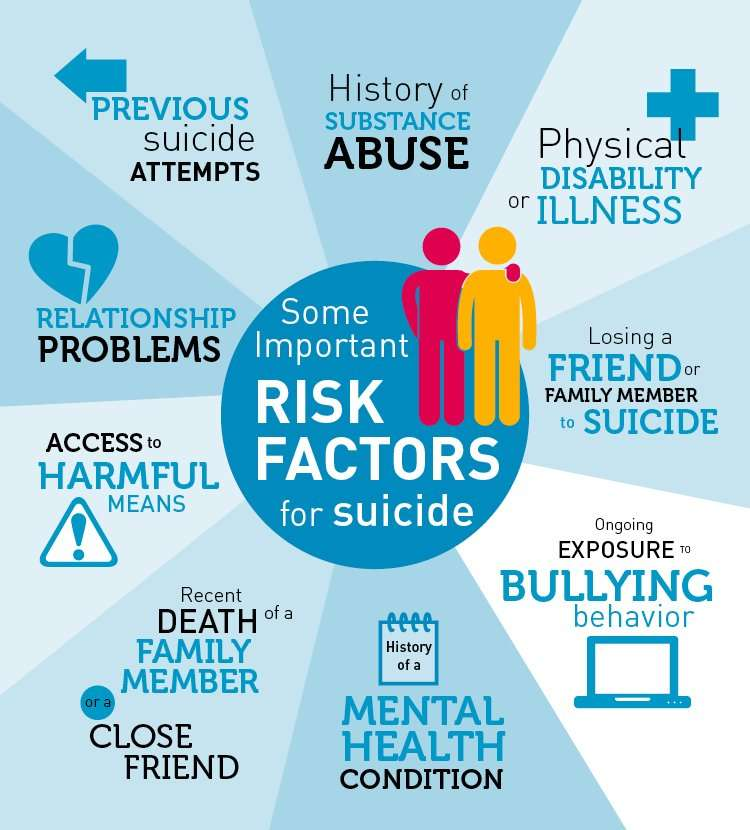 risk factors for suicide. Vidya Sury