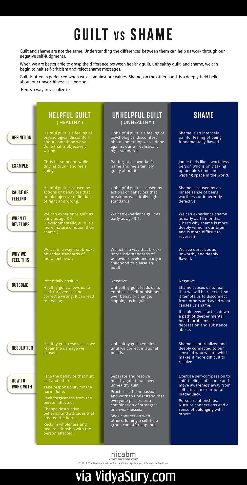 Guilt vs shame infographic NICABM